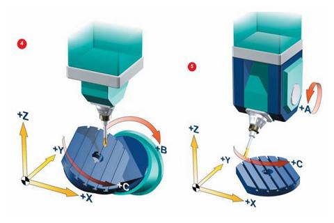 prelucrări prin aşchiere CNC - avantajele meselor rotative Trunnion