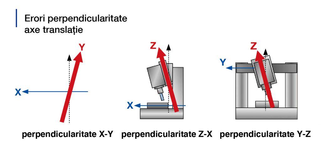 Calibrare automată CNC - Perpendicularitate axe translație