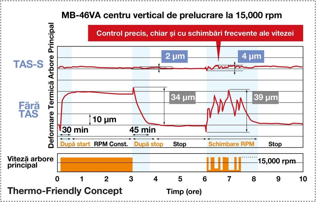 Stabilizator termo activ arbore principal (TAS-S), Thermo-Friendly Concept, compensare deformare termică