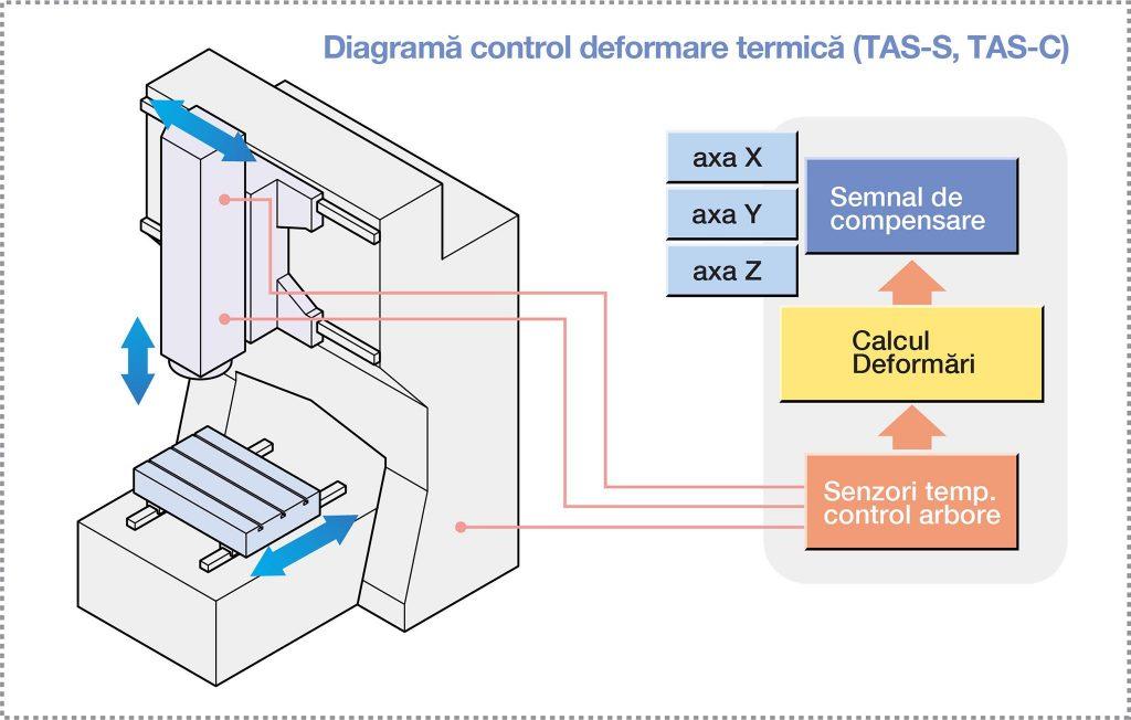 Diagramă control deformare termică (TAS-S, TAS-C)