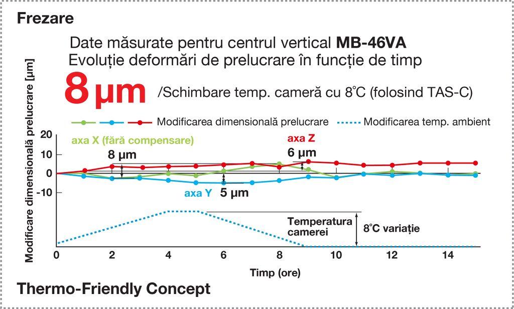 Frezare, Abateri dimensionale prelucrare, Thermo-Friendly Concept, compensare deformare termică