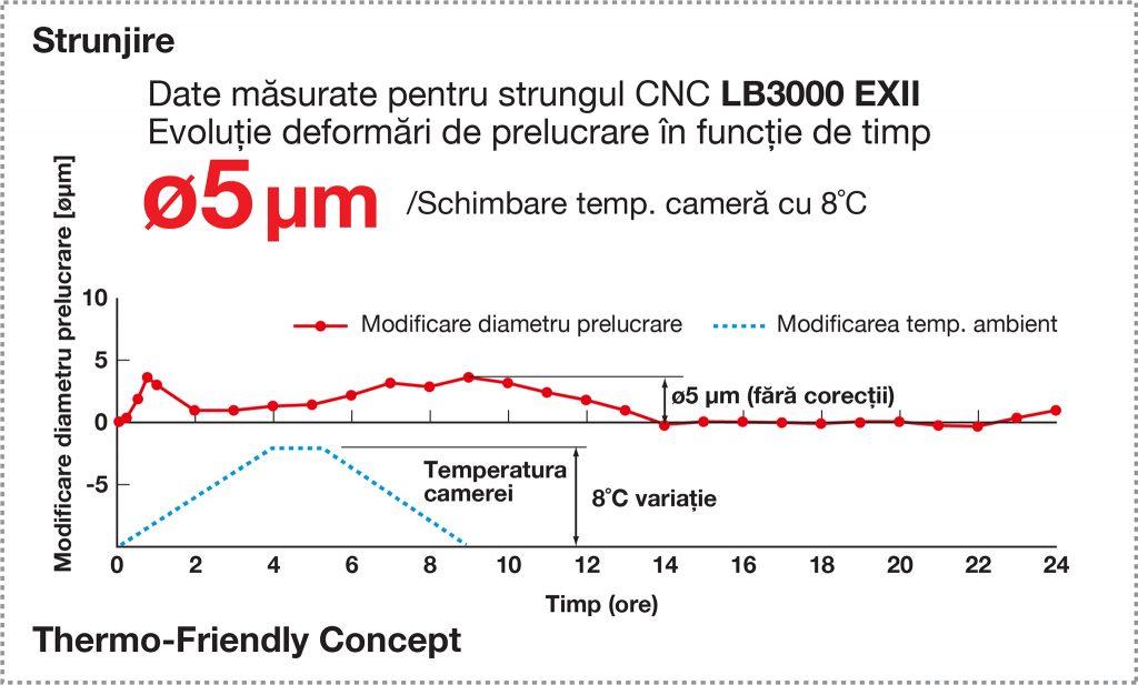 Strunjire, Abateri dimensionale prelucrare, Thermo-Friendly Concept, compensare deformare termică