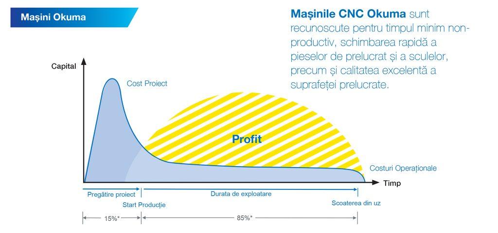 Raport costuri / profit mașini CNC Okuma