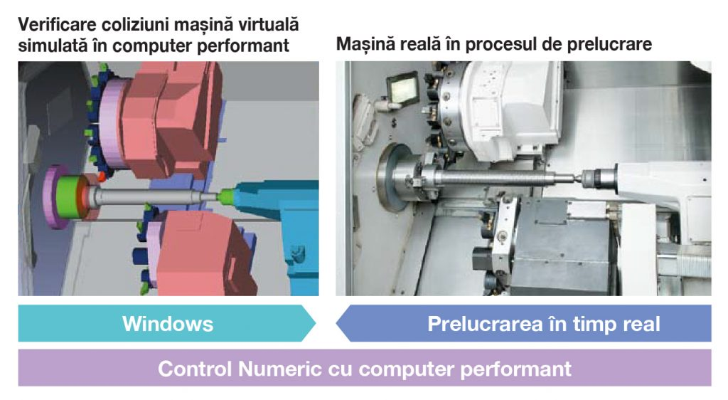 Control Numeric al mașinii în colaborare cu sistemul de operare WindowsTM