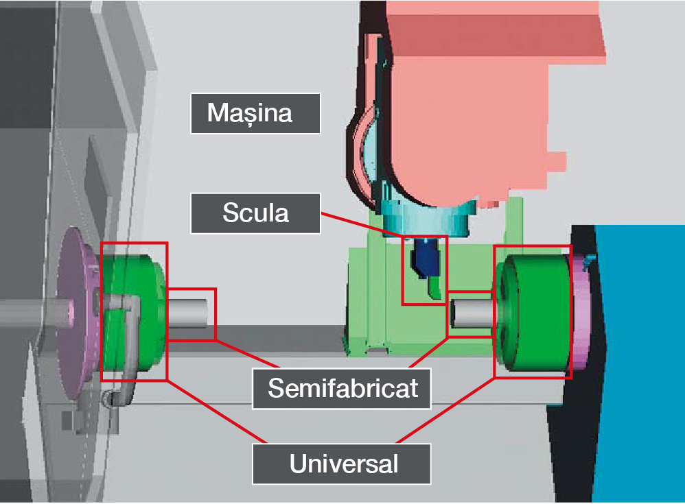 Editoriale GreenBau despre - Sistem anti-coliziune mașini CNC