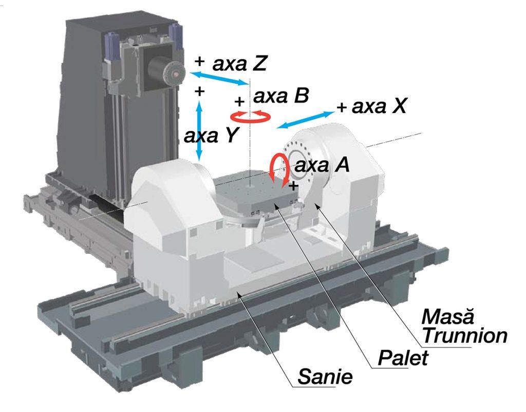 Centru orizontal de prelucrare în 5 axe simultan - OKUMA MU-10000H