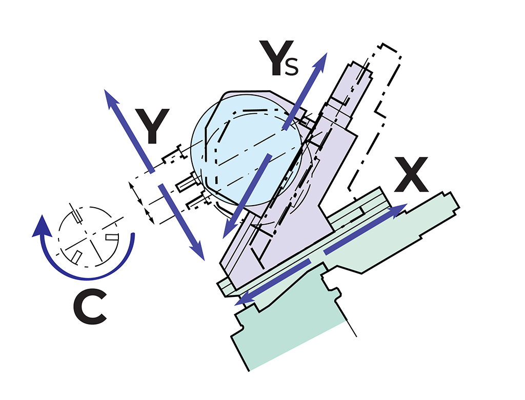 Editoriale GreenBau despre - Ce este axa Y pentru strungurile cu frezare ? - mașini unelte cnc
