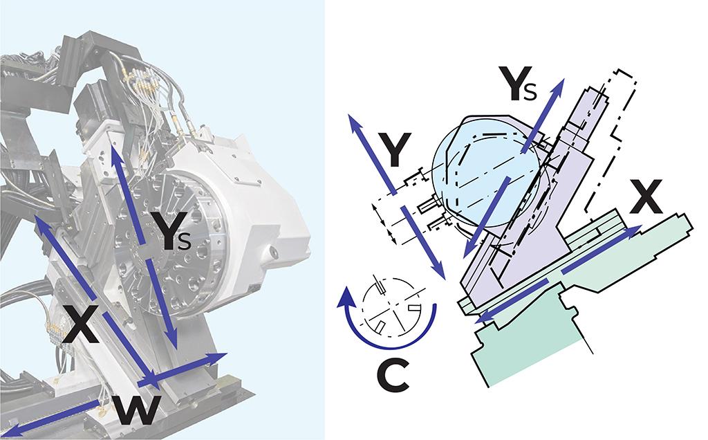 Editoriale GreenBau despre - Strung CNC cu frezare pe axa Y